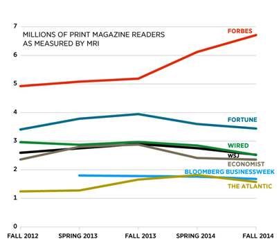 Forbes Print readership and its competitive set of magazines. (source: Forbes)