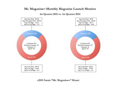 launches q1
