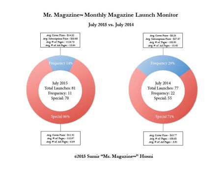 July 2015 v 2014 pie graph