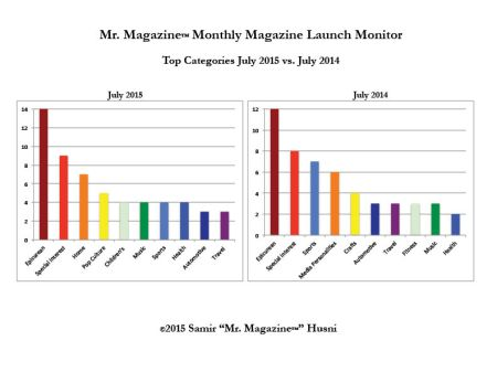July 2015 v 2014 top categories bar graph