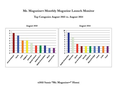 August 2015 v 2014 top categories