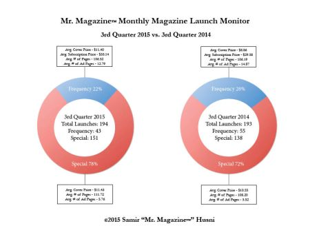 3rd quarter 2015 vs 2014 pie graphs