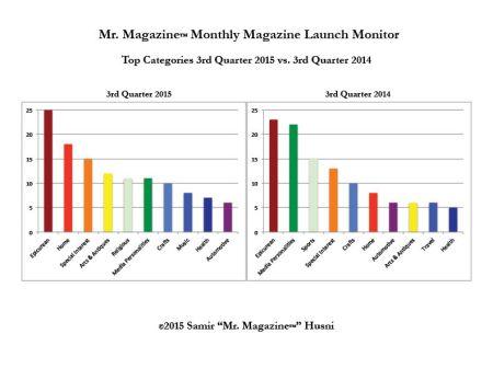 3rd quarter top categories 2015 vs 2014