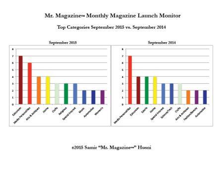 Sept 2015 v 2014 top categories bar graph