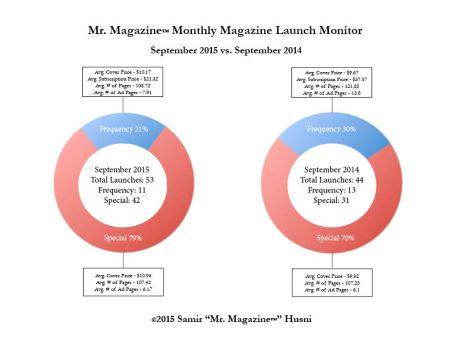 September 2015 vs sept 2014 pie graphs