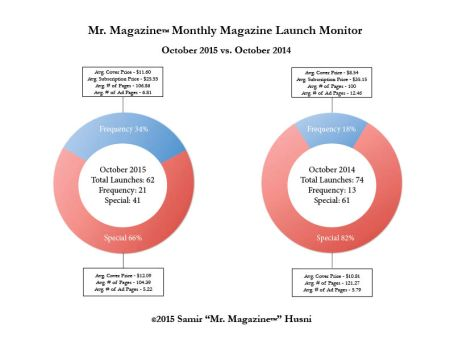 October 2015 vs 2014 pie graphs