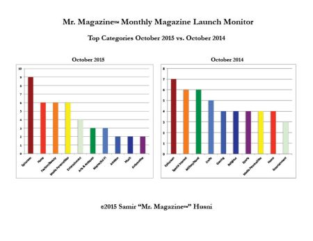 October top categories 2015 vs 2014
