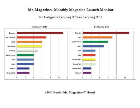 Feb 2016 v 2015 top categories bar graph