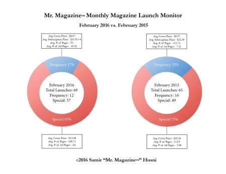 Feb 2016 vs 2015 pie graphs