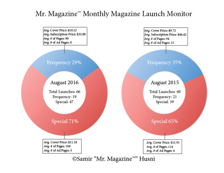 Launch Monitor August 2016 vs 2015